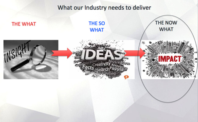 Infographic showing how the industry needs to deliver impact from insight and market research.