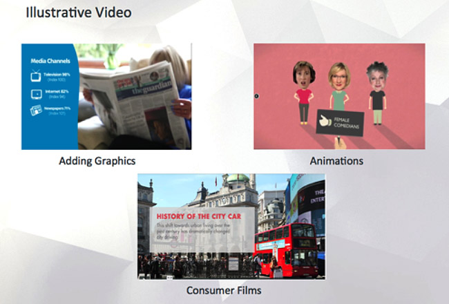 Image showing the most common types of video in insight. This includes animation, added graphics and consumer films.