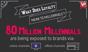 Millennials infographic.